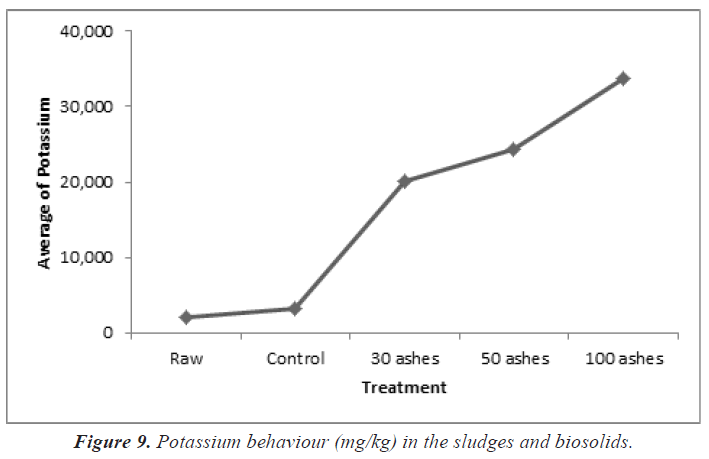 biochemistry-biotechnology-Potassium
