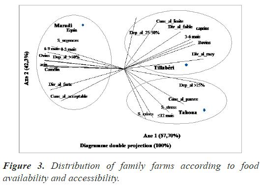 biochemistry-biotechnology-farms