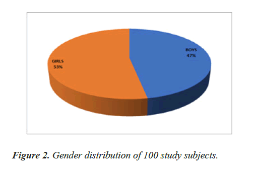clinical-ophthalmology-Gender
