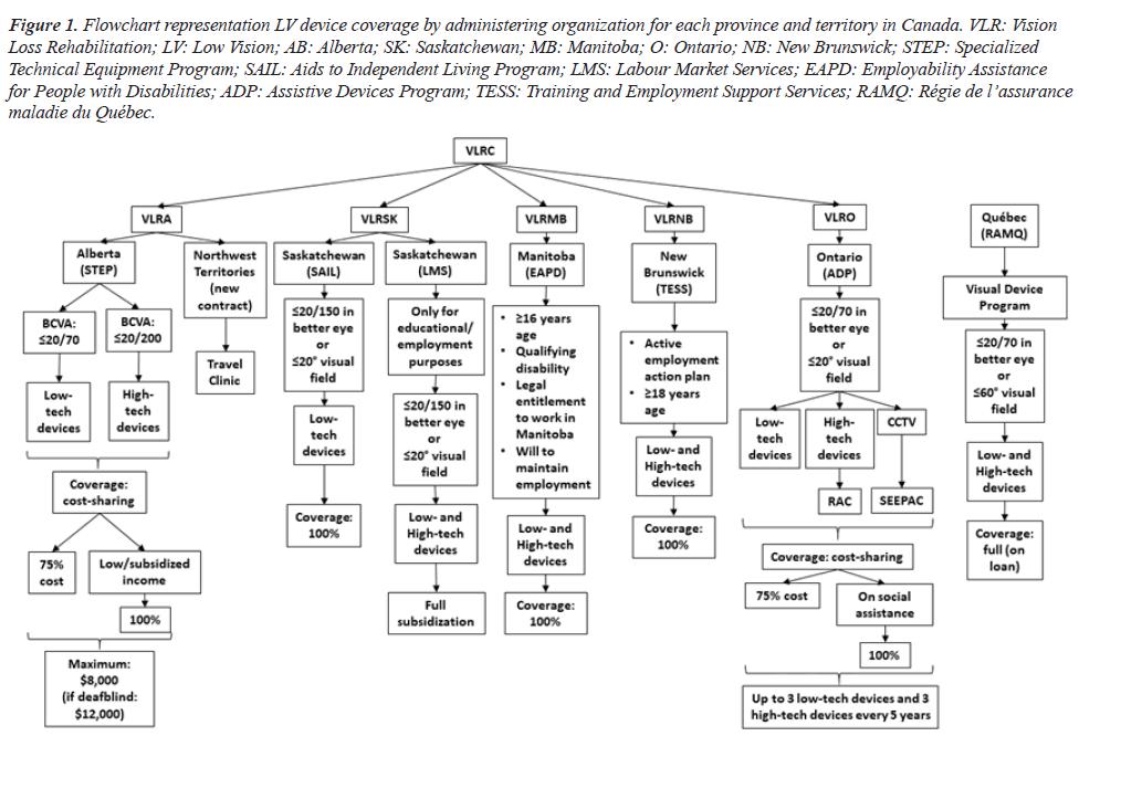 clinical-ophthalmology-Saskatchewan