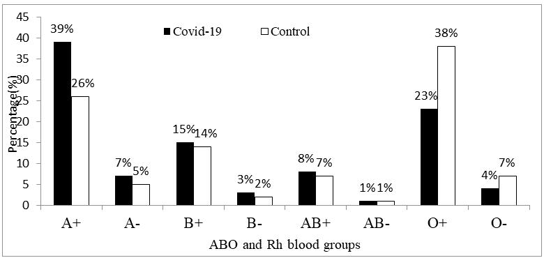 current-pediatric-blood