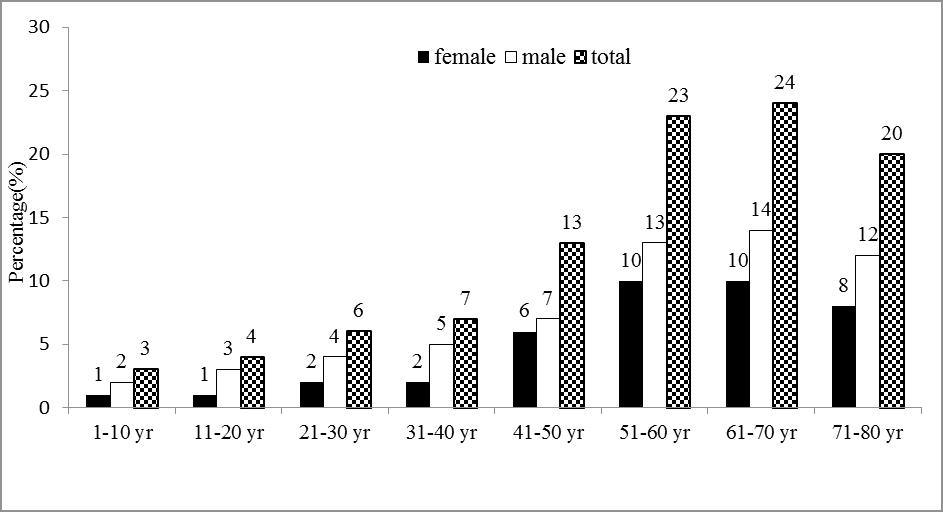 current-pediatric-distribution