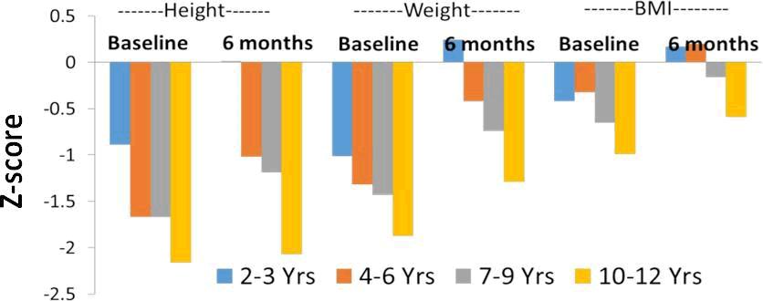 current-pediatrics-baseline