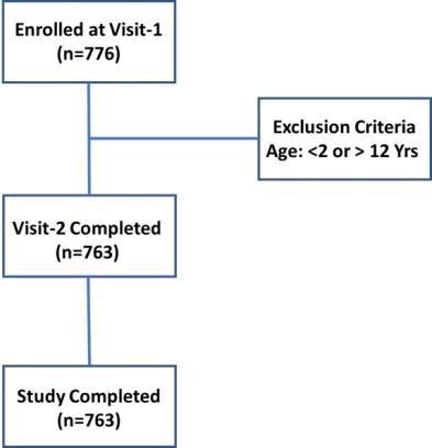 current-pediatrics-disposition