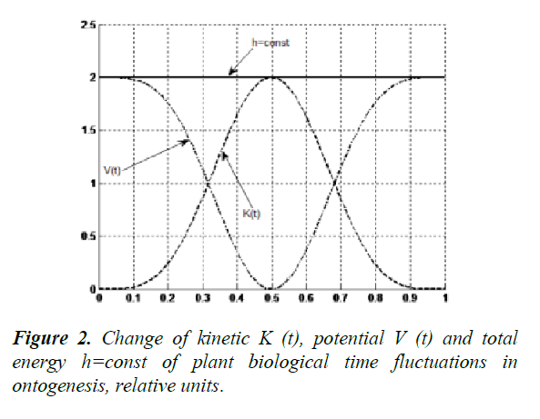 journal-agricultural-science-botany-fluctuations