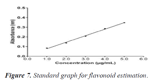 journal-agricultural-science-flavonoid