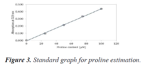 journal-agricultural-science-proline