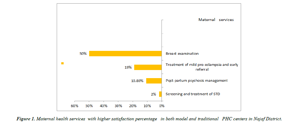 /primary-care-general-practice-satisfaction-model