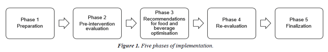 public-health-nutrition-five-phases