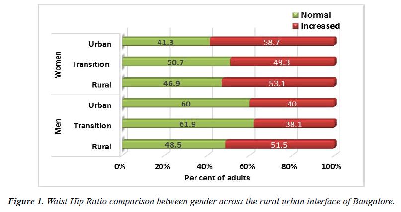 public-health-nutrition-ratio-comparison