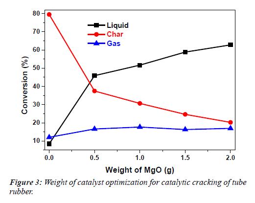 waste-management-catalytic-cracking