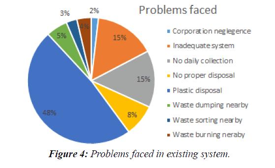 waste-management-existing-system