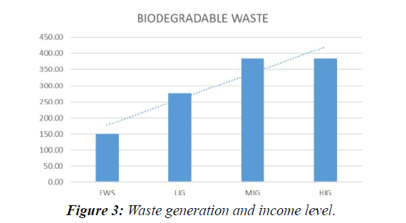 waste-management-income-level