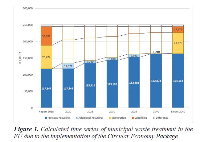 waste-management-municipal-waste