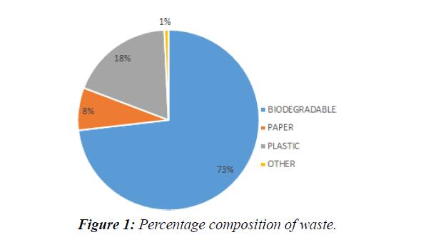 waste-management-percentage-composition