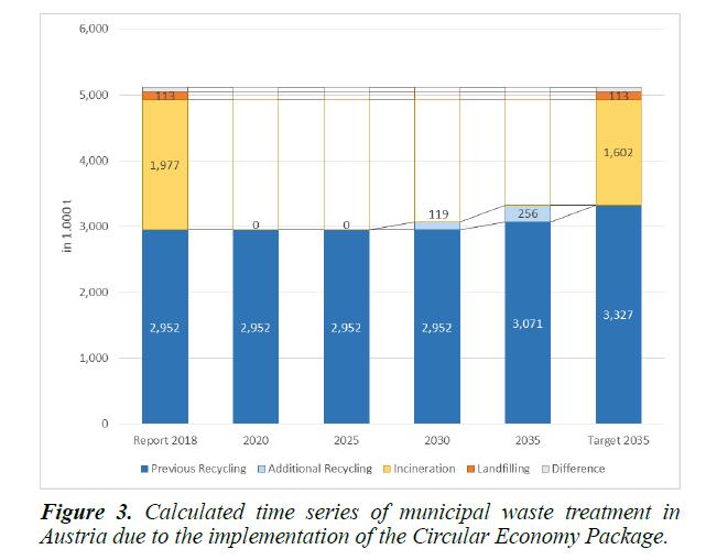 waste-management-treatment-Austria