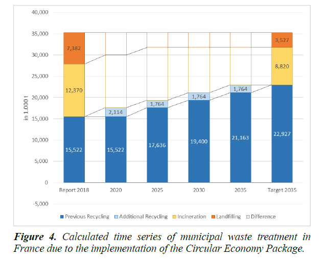 waste-management-treatment-France