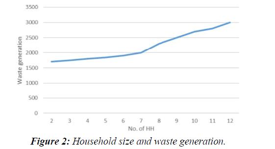 waste-management-waste-generation