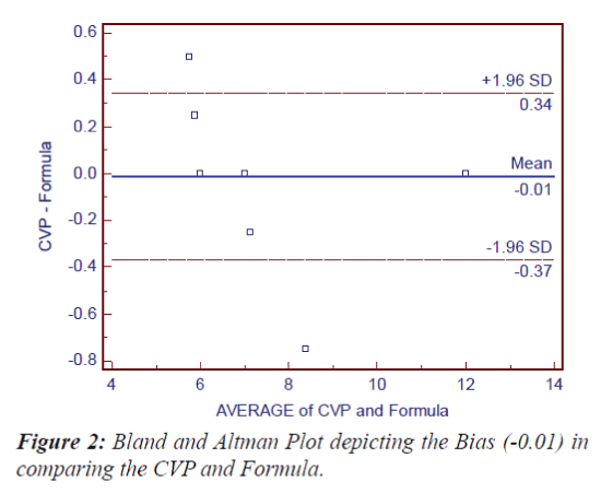 Current-Pediatric-Bland-Altman-Plot