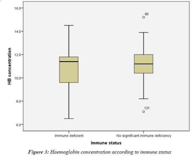 Current-Pediatric-Haemoglobin-concentration