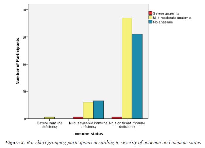Current-Pediatric-anaemia-immune-status