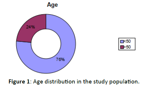Otolaryngology-Age-distribution