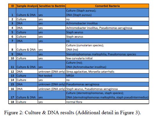 Otolaryngology-Culture