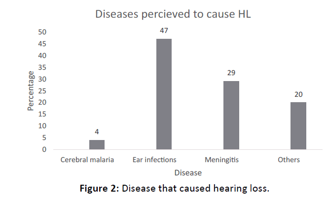 Otolaryngology-Disease-caused