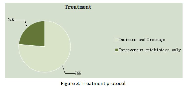 Otolaryngology-Treatment-protocol