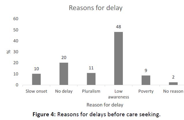 Otolaryngology-delays