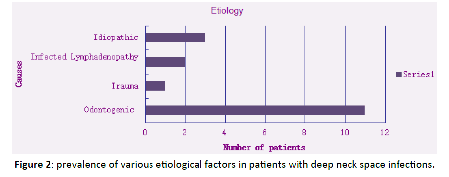Otolaryngology-etiological-factors