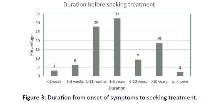 Otolaryngology-symptoms