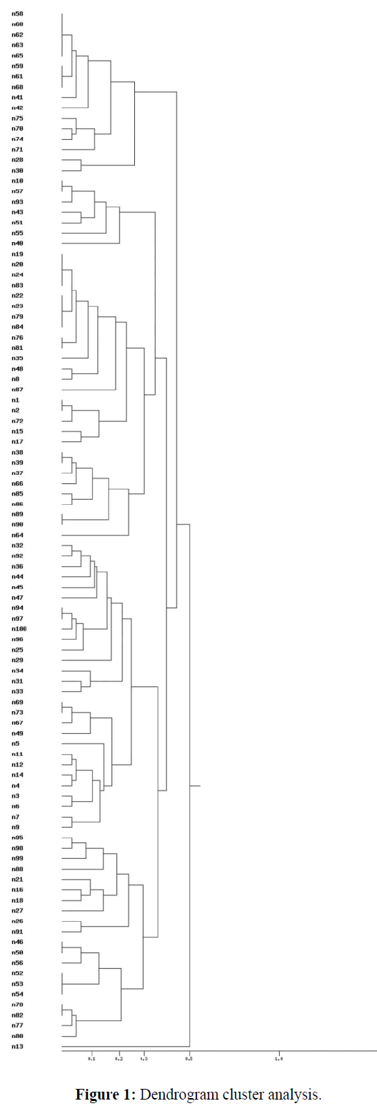 Pure-Applied-Zoology-Dendrogram-cluster