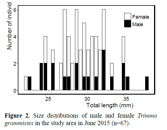 Pure-Applied-Zoology-Size-distributions