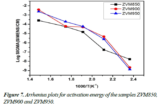 advanced-materials-science-research-Arrhenius-activation-energy