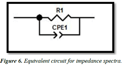 advanced-materials-science-research-Equivalent-impedance-spectra