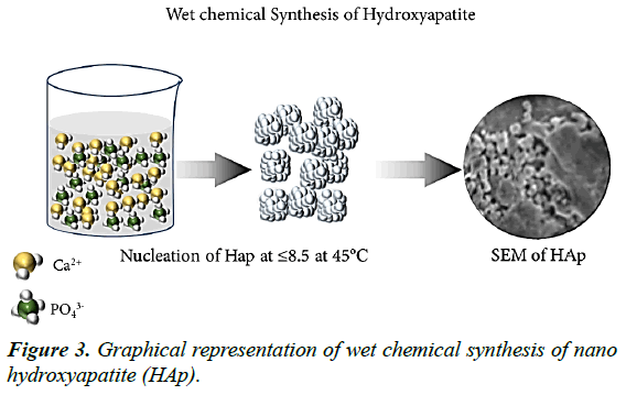 advanced-materials-science-research-Graphical-chemical-synthesis