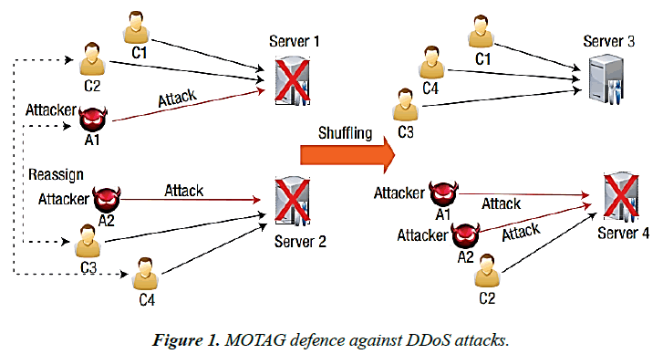 advanced-materials-science-research-MOTAG-defence-DDoS-attacks