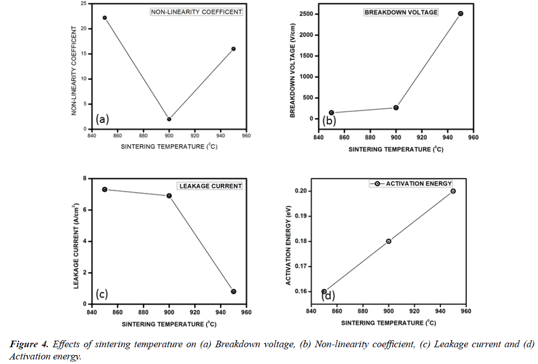 advanced-materials-science-research-sintering-temperature-Breakdown