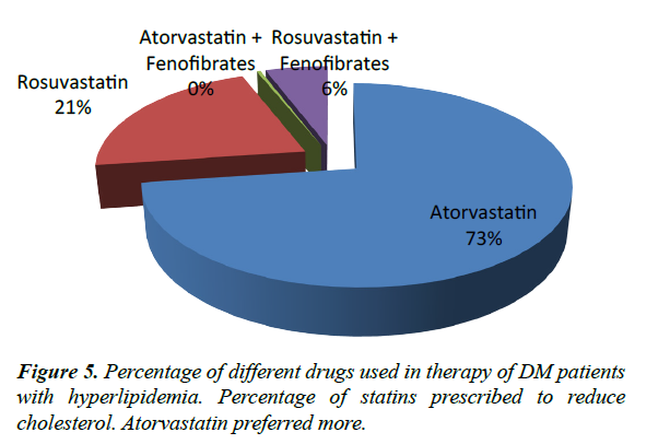 advances-cell-science-atorvastatin