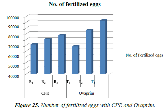agricultural-science-botany-CPE-Ovaprim