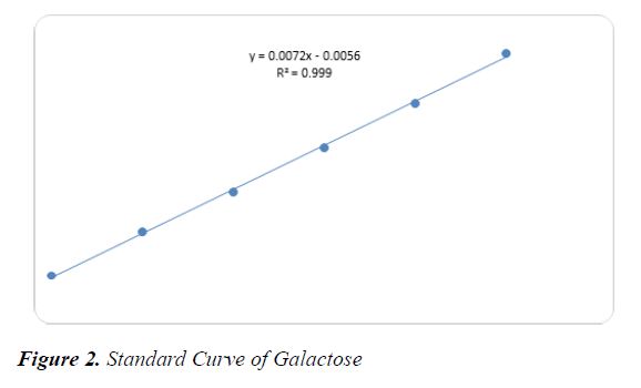 agricultural-science-botany-Curve-Galactose
