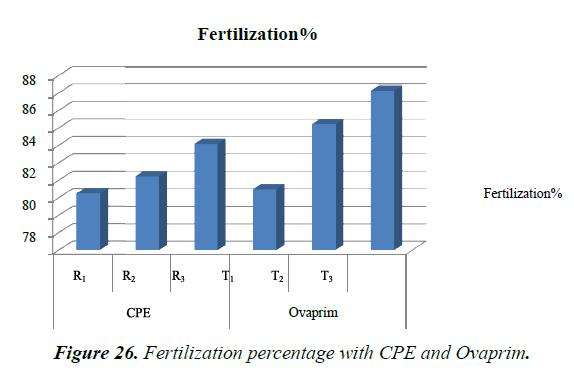 agricultural-science-botany-Fertilization-percentage