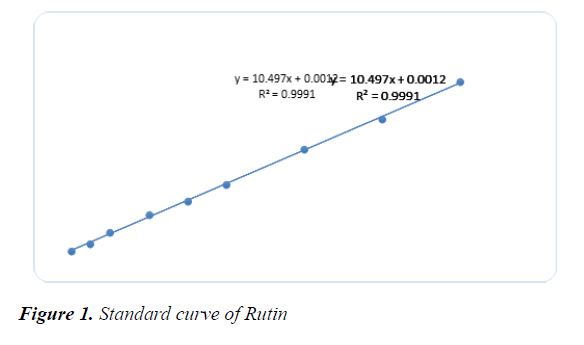 agricultural-science-botany-curve-Rutin