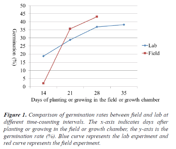 agricultural-science-botany-germination-rates