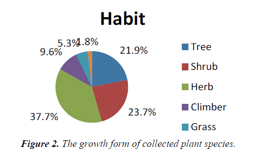agricultural-science-plant-species