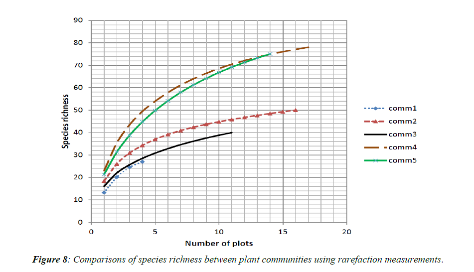 agricultural-science-rarefaction-measurements