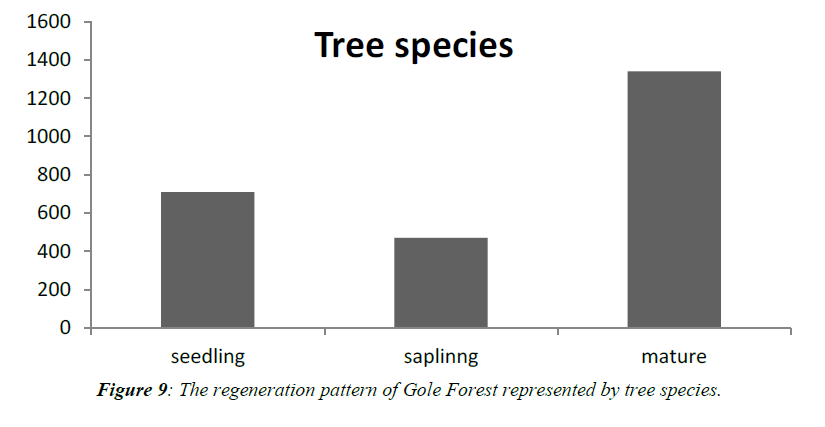 agricultural-science-regeneration-pattern