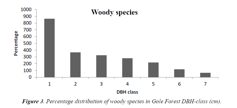 agricultural-science-woody-species