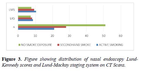 allergy-immunology-Lund-Mackay